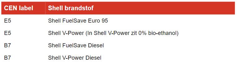 betekenis-brandstof-stickers-CEN-labels